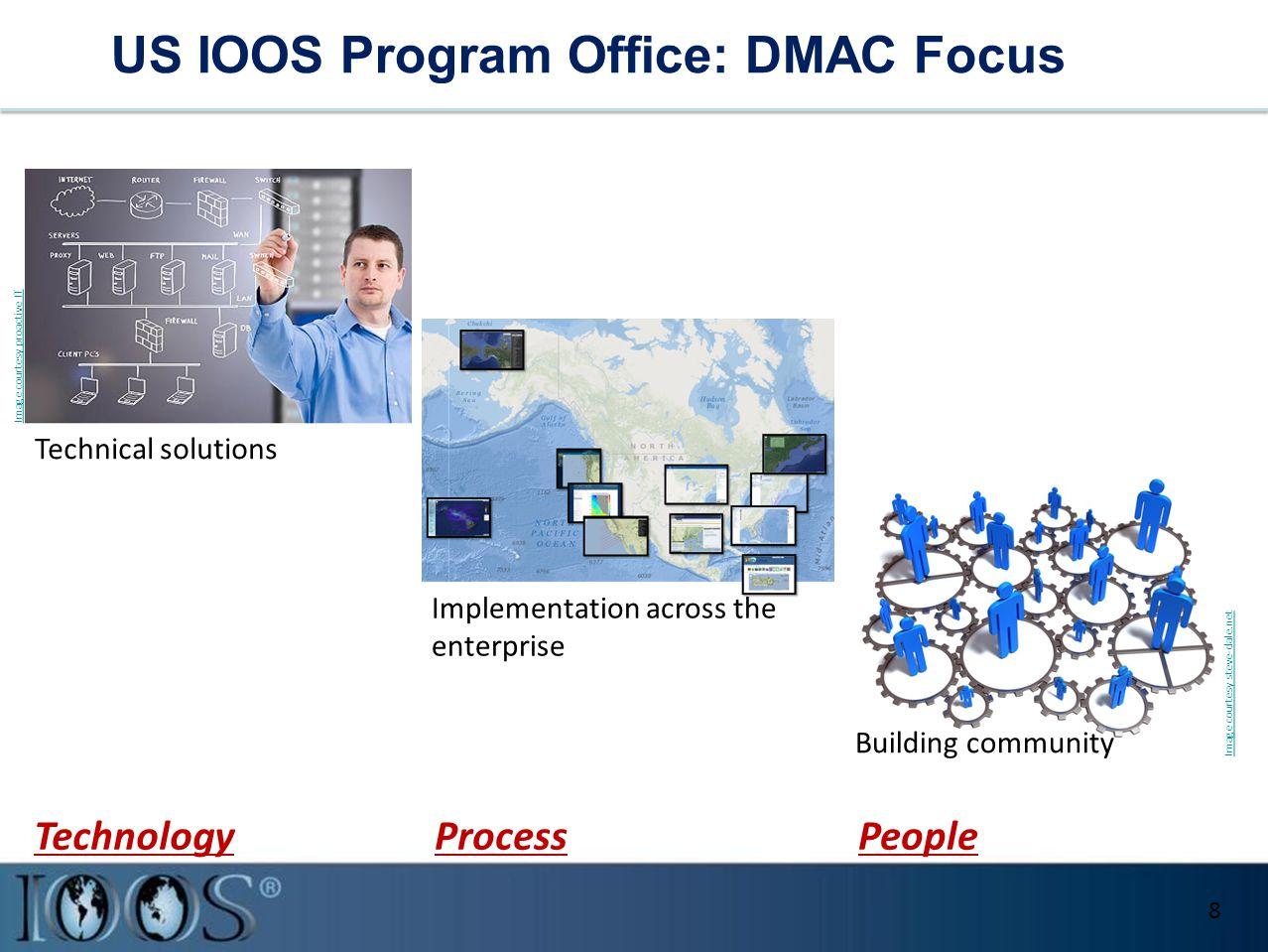 US IOOS Program Office: DMAC Focus Technical solutions Image courtesy steve-dale.net Building community Implementation across the enterprise Image courtesy proactive IT Technical solutions 8 PeopleProcessTechnology