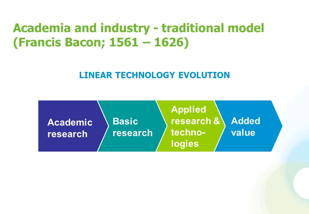 LINEAR TECHNOLOGY EVOLUTION Academia and industry - traditional model (Francis Bacon; 1561 – 1626) Academic research Applied research & techno- logies