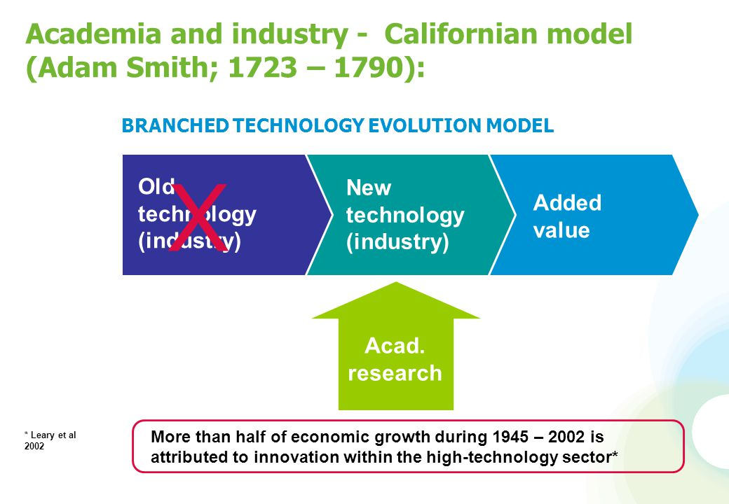 BRANCHED TECHNOLOGY EVOLUTION MODEL Academia and industry - Californian model (Adam Smith; 1723 – 1790): Acad. research Old technology (industry) New