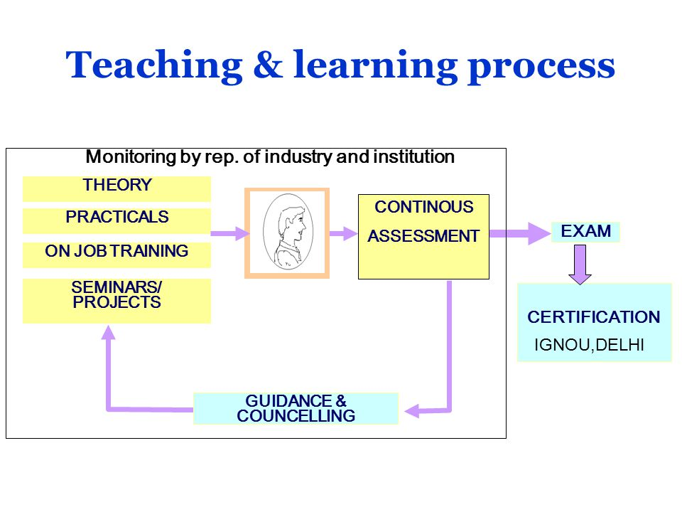 EXAM PRACTICALS SEMINARS/ PROJECTS THEORY ON JOB TRAINING CONTINOUS ASSESSMENT GUIDANCE & COUNCELLING Monitoring by rep.