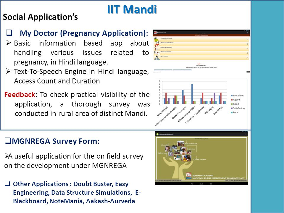Social Application's IIT Mandi Feedback: To check practical visibility of the application, a thorough survey was conducted in rural area of distinct Mandi.