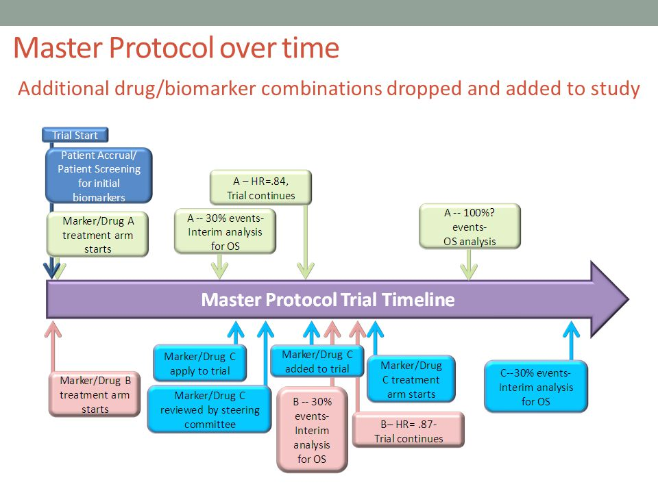 Master Protocol over time Additional drug/biomarker combinations dropped and added to study