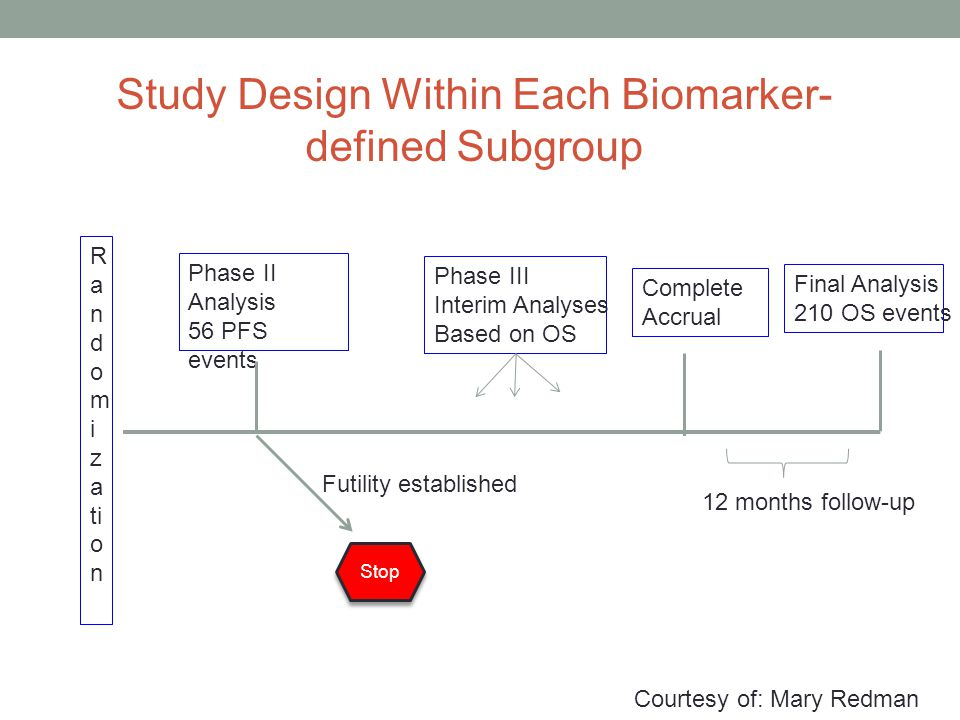 R a n d o m i z a ti o n Complete Accrual Study Design Within Each Biomarker- defined Subgroup Phase II Analysis 56 PFS events Final Analysis 210 OS events Phase III Interim Analyses Based on OS Futility established Stop 12 months follow-up Courtesy of: Mary Redman
