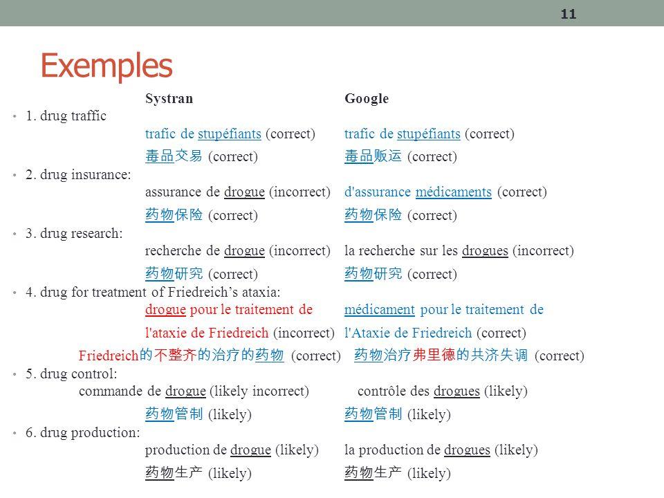 Exemples Systran Google 1. drug traffic trafic de stupéfiants (correct) 毒品交易 (correct) 毒品贩运 (correct) 2. drug insurance: assurance de drogue (incorrec