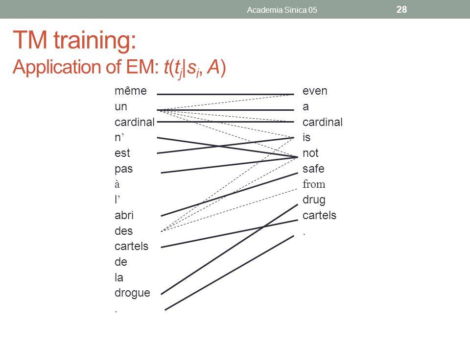 TM training: Application of EM: t(t j |s i, A) mêmeeven unacardinal n ' is estnot passafe àfrom l ' drug abricartels des. cartels de la drogue. Academ
