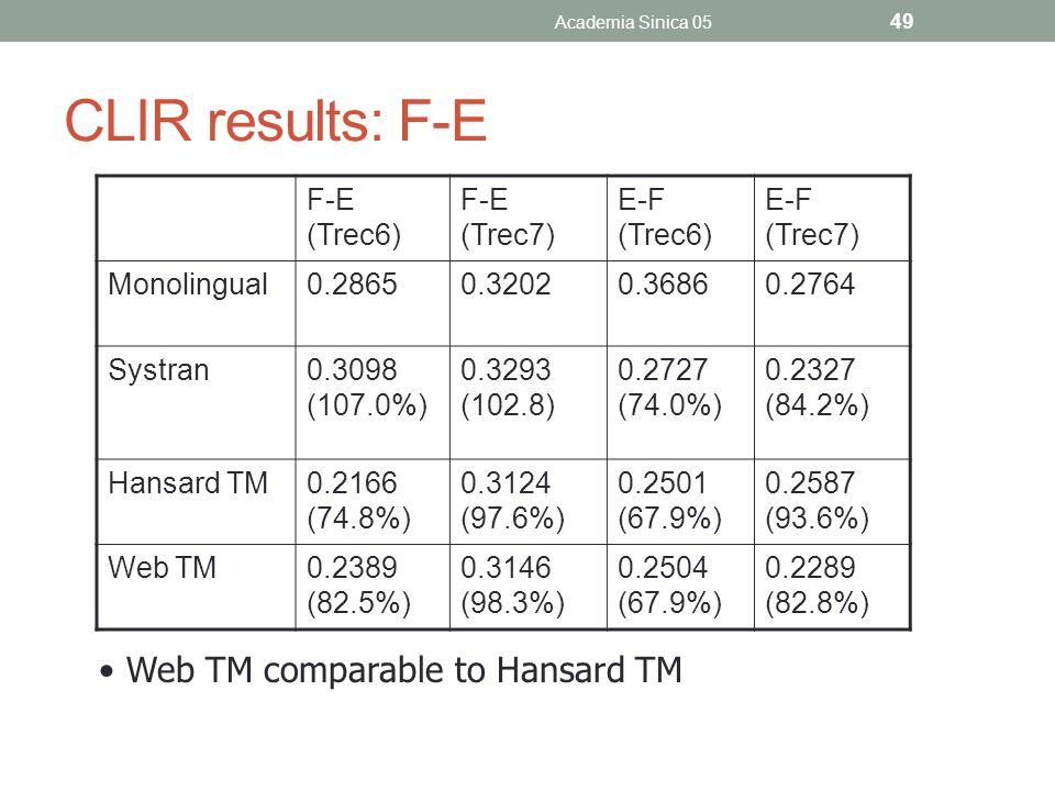 CLIR results: F-E F-E (Trec6) F-E (Trec7) E-F (Trec6) E-F (Trec7) Monolingual0.28650.32020.36860.2764 Systran0.3098 (107.0%) 0.3293 (102.8) 0.2727 (74.0%) 0.2327 (84.2%) Hansard TM0.2166 (74.8%) 0.3124 (97.6%) 0.2501 (67.9%) 0.2587 (93.6%) Web TM0.2389 (82.5%) 0.3146 (98.3%) 0.2504 (67.9%) 0.2289 (82.8%) Academia Sinica 05 49 Web TM comparable to Hansard TM