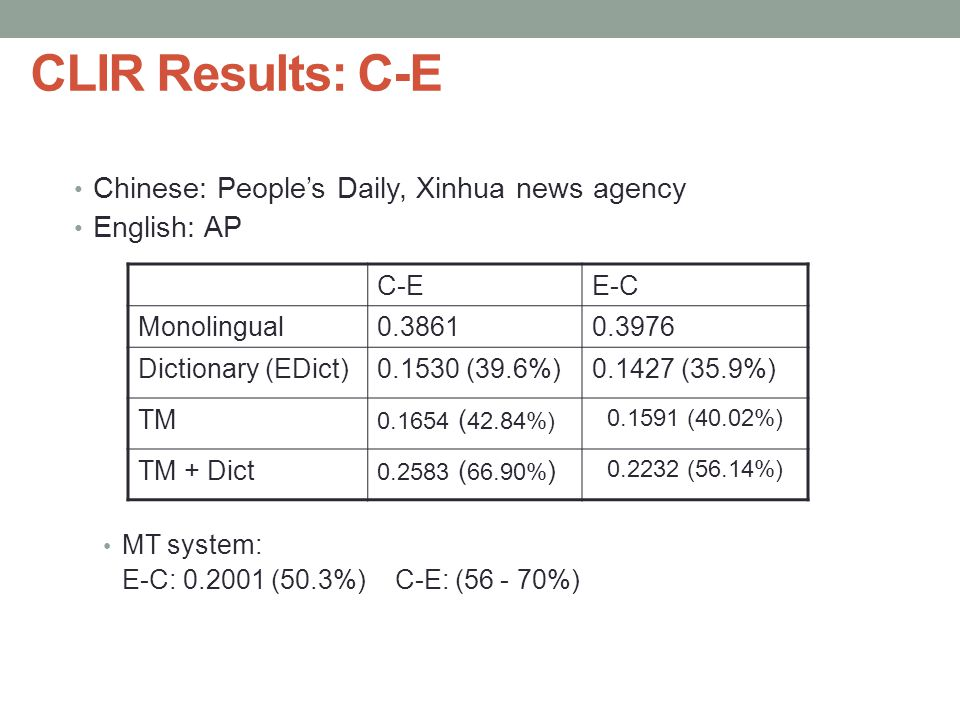 CLIR Results: C-E Chinese: People's Daily, Xinhua news agency English: AP MT system: E-C: 0.2001 (50.3%) C-E: (56 - 70%) Academia Sinica 05 50 C-EE-C