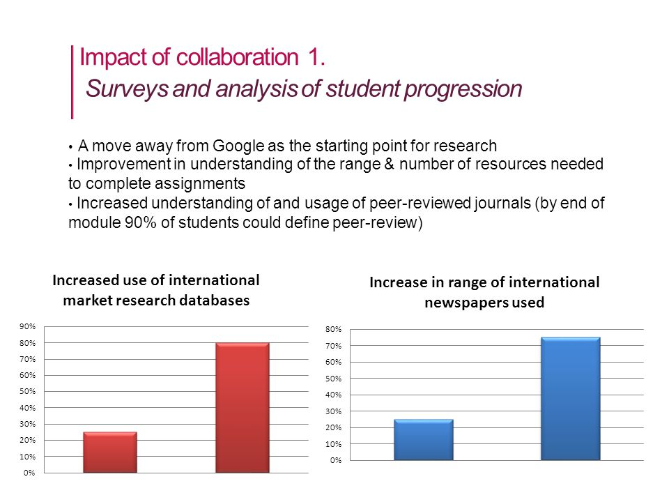 Impact of collaboration 1.