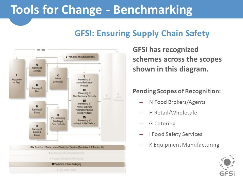 Tools for Change - Benchmarking GFSI has recognized schemes across the scopes shown in this diagram.