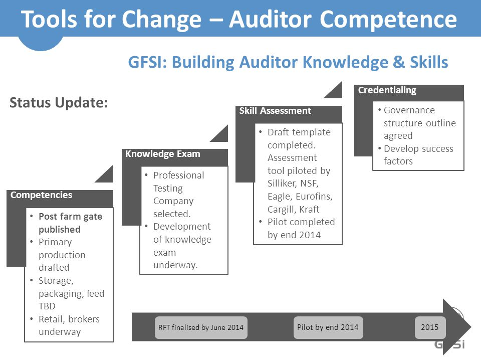 Tools for Change – Auditor Competence Credentialing Governance structure outline agreed Develop success factors Competencies Post farm gate published Primary production drafted Storage, packaging, feed TBD Retail, brokers underway Knowledge Exam Professional Testing Company selected.
