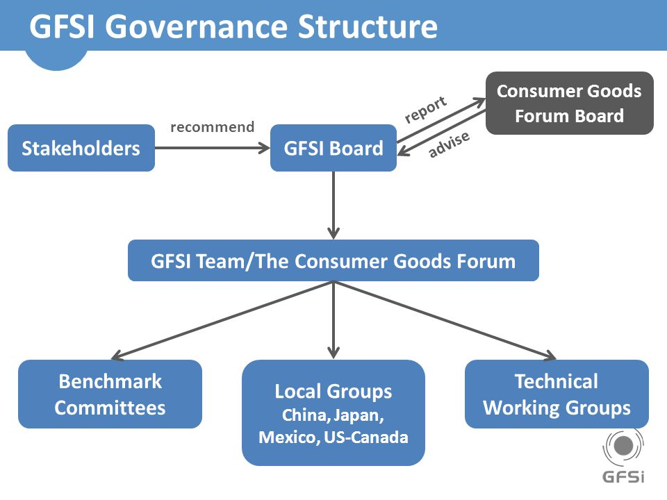 GFSI Governance Structure GFSI Board Consumer Goods Forum Board GFSI Team/The Consumer Goods Forum Benchmark Committees Local Groups China, Japan, Mexico, US-Canada Technical Working Groups Stakeholders recommend advise report