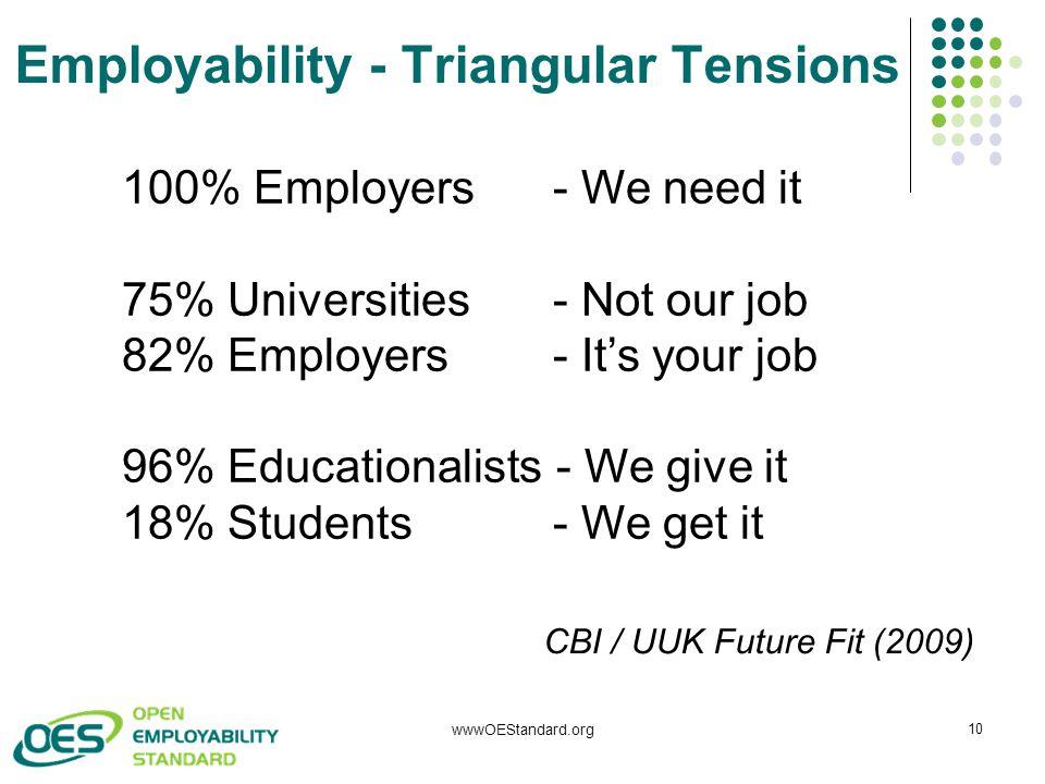 wwwOEStandard.org 10 100% Employers - We need it 75% Universities - Not our job 82% Employers - It's your job 96% Educationalists - We give it 18% Stu