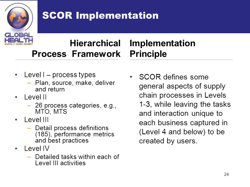 Hierarchical Process Framework Level I – process types –Plan, source, make, deliver and return Level II –26 process categories, e.g., MTO, MTS Level I