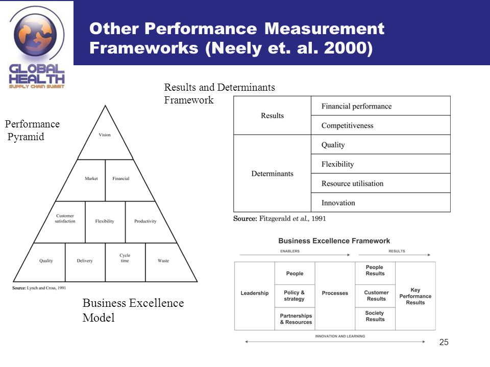 Other Performance Measurement Frameworks (Neely et. al. 2000) 25 Performance Pyramid Results and Determinants Framework Business Excellence Model