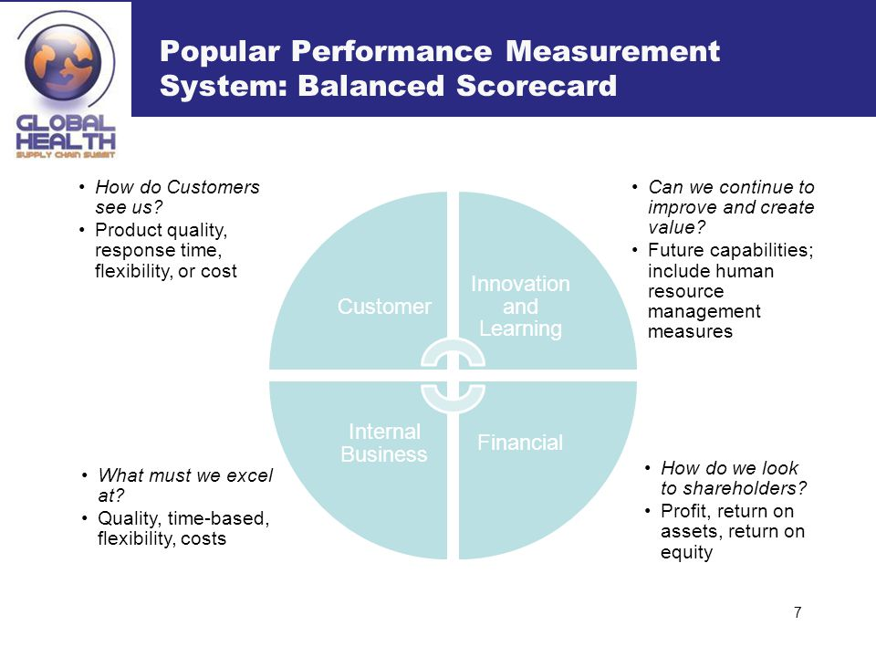 Popular Performance Measurement System: Balanced Scorecard How do we look to shareholders? Profit, return on assets, return on equity What must we exc