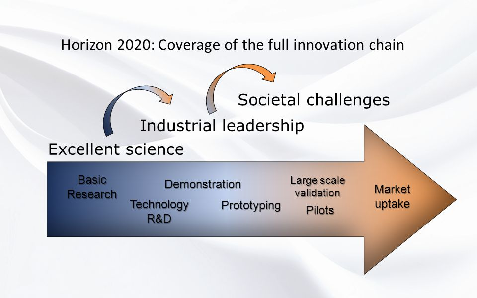 Horizon 2020: Coverage of the full innovation chain BasicResearch TechnologyR&D Demonstration Marketuptake Large scale validation Prototyping Pilots Excellent science Industrial leadership Societal challenges