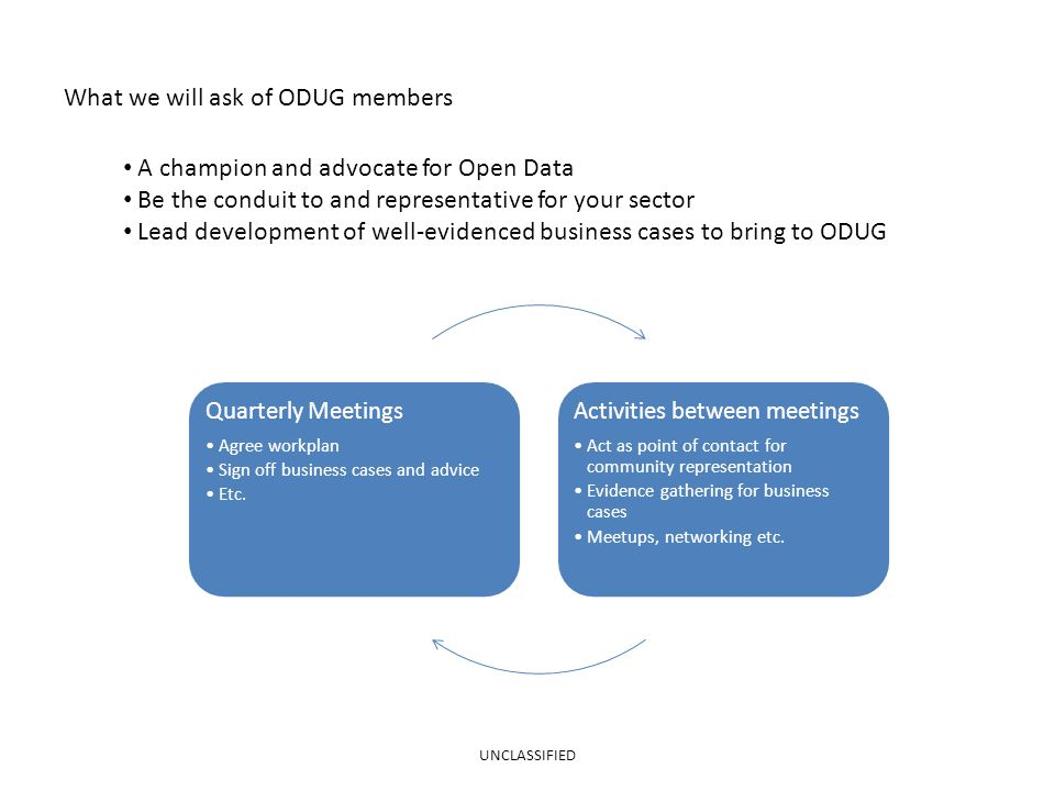 What we will ask of ODUG members UNCLASSIFIED Quarterly Meetings Agree workplan Sign off business cases and advice Etc.