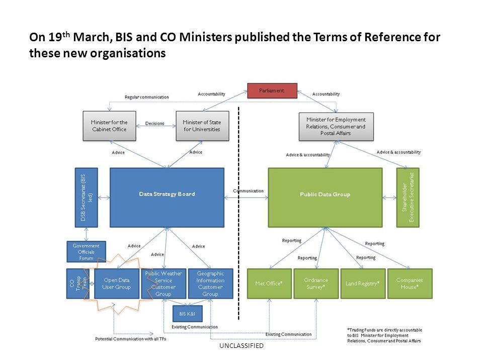 On 19 th March, BIS and CO Ministers published the Terms of Reference for these new organisations UNCLASSIFIED