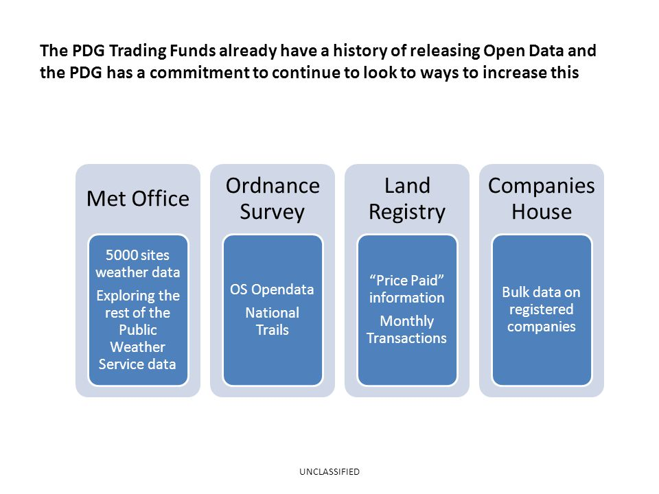 The PDG Trading Funds already have a history of releasing Open Data and the PDG has a commitment to continue to look to ways to increase this Met Office 5000 sites weather data Exploring the rest of the Public Weather Service data Ordnance Survey OS Opendata National Trails Land Registry Price Paid information Monthly Transactions Companies House Bulk data on registered companies UNCLASSIFIED