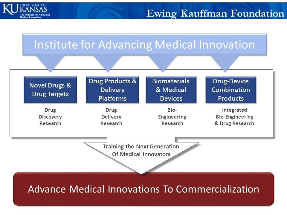 Advance Medical Innovations To Commercialization Novel Drugs & Drug Targets Drug Products & Delivery Platforms Drug Discovery Research Training the Next Generation Of Medical Innovators Drug Delivery Research Institute for Advancing Medical Innovation Drug-Device Combination Products Drug-Device Combination Products Integrated Bio-Engineering & Drug Research Bio- Engineering Research Biomaterials & Medical Devices Biomaterials & Medical Devices Ewing Kauffman Foundation