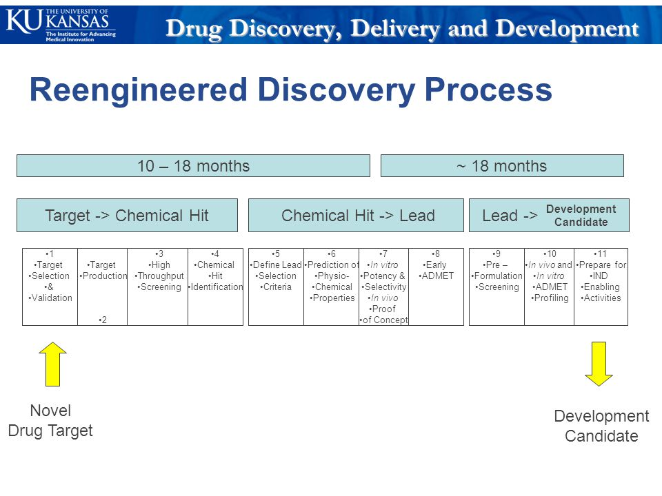 Reengineered Discovery Process 1 Target Selection & Validation Target Production 2 3 High Throughput Screening 4 Chemical Hit Identification Target -> Chemical Hit Chemical Hit -> Lead 5 Define Lead Selection Criteria 6 Prediction of Physio- Chemical Properties 7 In vitro Potency & Selectivity In vivo Proof of Concept 8 Early ADMET Lead -> 9 Pre – Formulation Screening 10 In vivo and In vitro ADMET Profiling 11 Prepare for IND Enabling Activities Development Candidate Novel Drug Target 10 – 18 months~ 18 months Drug Discovery, Delivery and Development Development Candidate