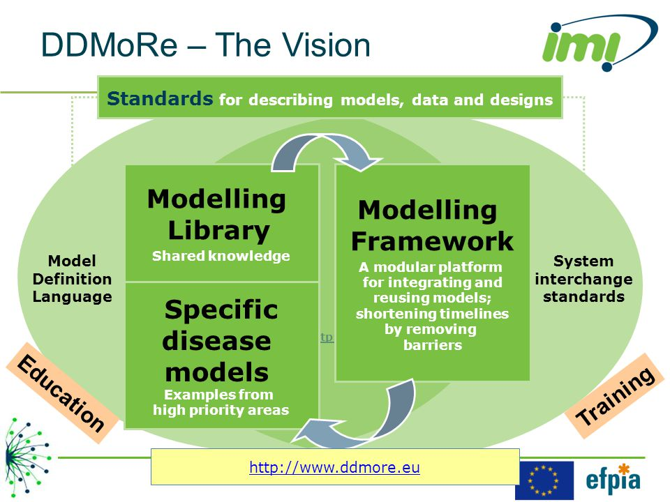 DDMoRe – The Vision http://www.ddmore.eu Modelling Library Shared knowledge Modelling Framework A modular platform for integrating and reusing models; shortening timelines by removing barriers Model Definition Language System interchange standards Specific disease models Examples from high priority areas Standards for describing models, data and designs Education Training http://www.ddmore.eu