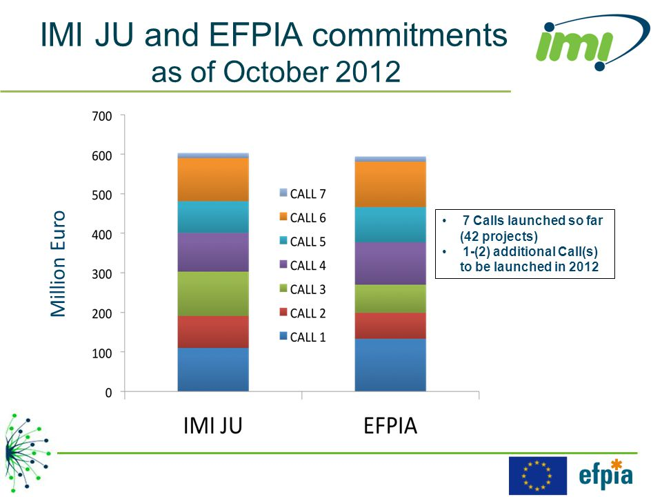 IMI JU and EFPIA commitments as of October 2012 7 Calls launched so far (42 projects) 1-(2) additional Call(s) to be launched in 2012 Million Euro