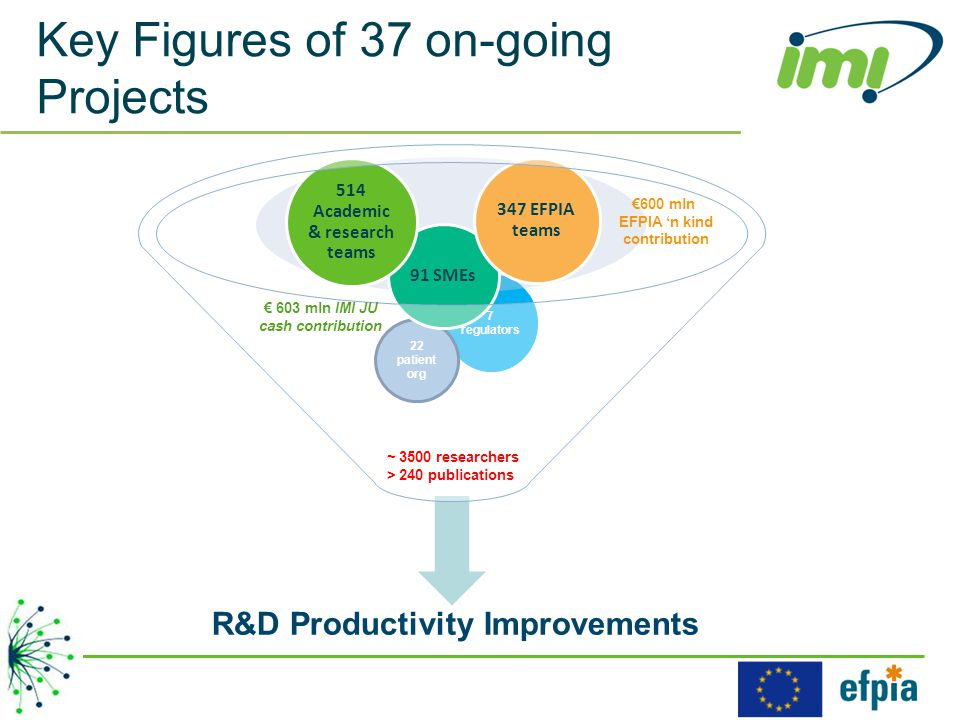 7 regulators 22 patient org 91 SMEs 514 Academic & research teams 347 EFPIA teams € 603 mln IMI JU cash contribution €600 mln EFPIA 'n kind contribution R&D Productivity Improvements Key Figures of 37 on-going Projects ~ 3500 researchers > 240 publications