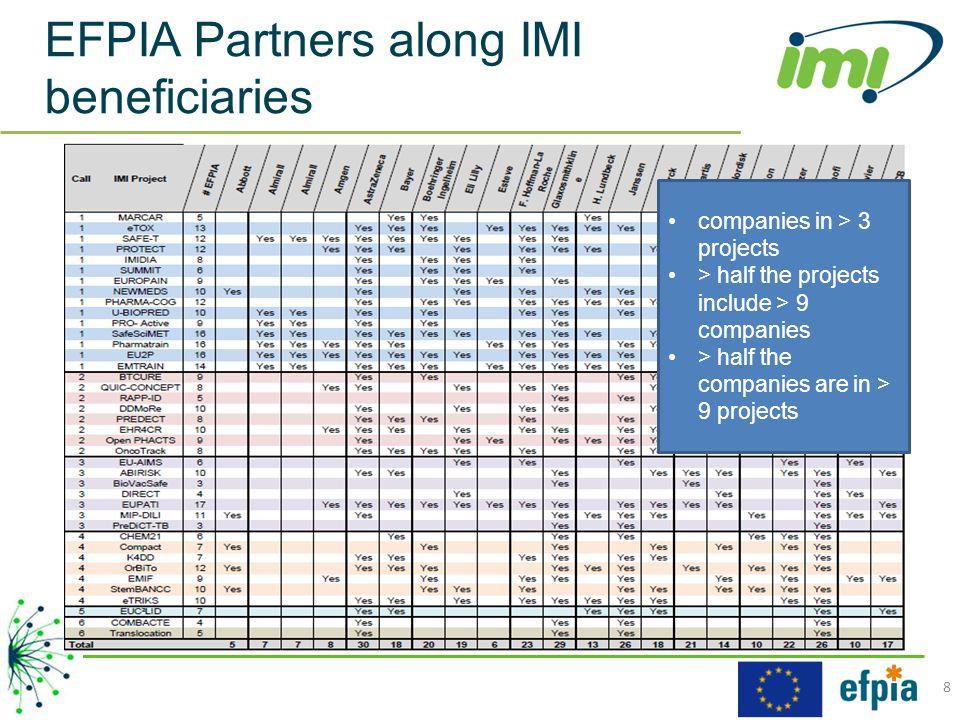 Who participates from EFPIA .