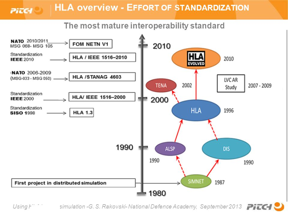 Using HLA in your simulation -G. S. Rakovski- National Defence Academy, September 2013 HLA overview - E FFORT OF STANDARDIZATION The most mature inter