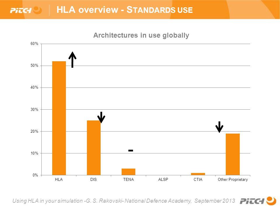 Using HLA in your simulation -G. S. Rakovski- National Defence Academy, September 2013 HLA overview - S TANDARDS USE