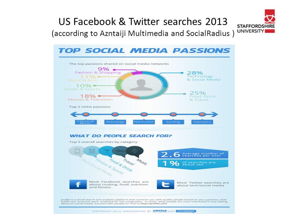 US Facebook & Twitter searches 2013 (according to Azntaiji Multimedia and SocialRadius )