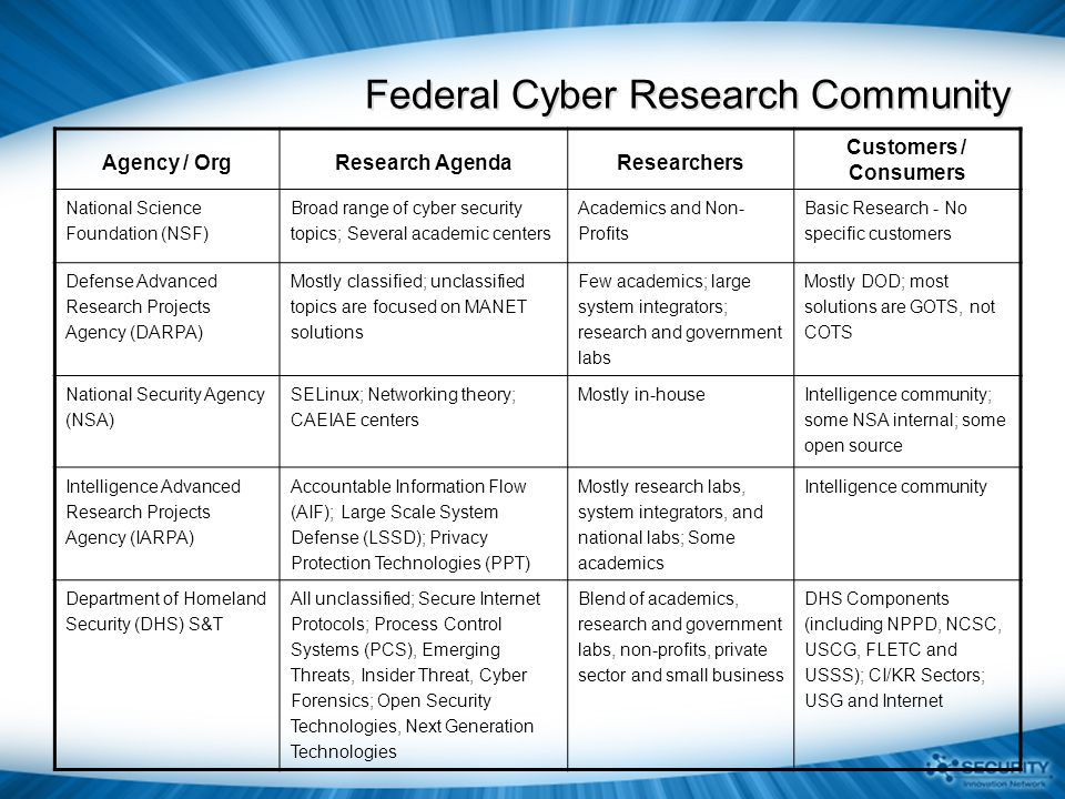 Broad Agency Announcements (BAAs) http://baa.st.dhs.gov R&D funding model that delivers both near-term and medium-term solutions:  To develop new and enhanced technologies for the detection of, prevention of, and response to cyber attacks on the nation's critical information infrastructure.