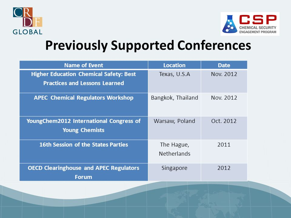 Previously Supported Conferences Name of EventLocationDate Higher Education Chemical Safety: Best Practices and Lessons Learned Texas, U.S.ANov. 2012