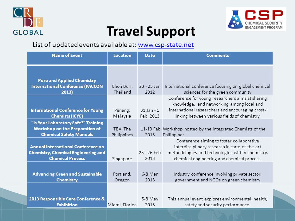 Travel Support Name of EventLocationDateComments Pure and Applied Chemistry International Conference (PACCON 2013) Chon Buri, Thailand 23 - 25 Jan 201