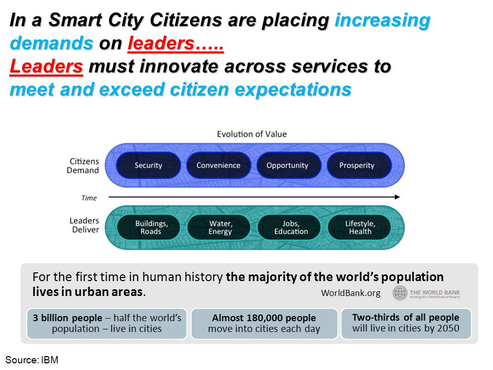 In a Smart City Citizens are placing increasing demands on leaders…..