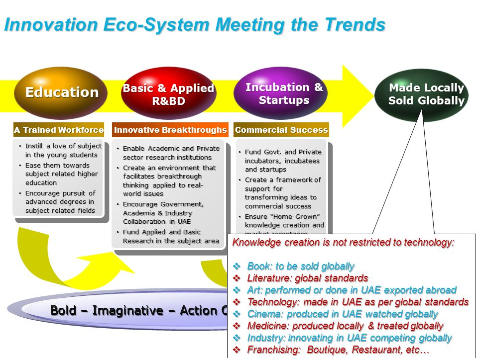 Innovation Eco-System Meeting the Trends Education A Trained Workforce Instill a love of subject in the young students Instill a love of subject in the young students Ease them towards subject related higher education Ease them towards subject related higher education Encourage pursuit of advanced degrees in subject related fields Encourage pursuit of advanced degrees in subject related fields Bold – Imaginative – Action Oriented – Creative Made Locally Sold Globally Basic & Applied R&BD Innovative Breakthroughs Enable Academic and Private sector research institutions Enable Academic and Private sector research institutions Create an environment that facilitates breakthrough thinking applied to real- world issues Create an environment that facilitates breakthrough thinking applied to real- world issues Encourage Government, Academia & Industry Collaboration in UAE Encourage Government, Academia & Industry Collaboration in UAE Fund Applied and Basic Research in the subject area Fund Applied and Basic Research in the subject area Incubation & Startups Commercial Success Fund Govt.