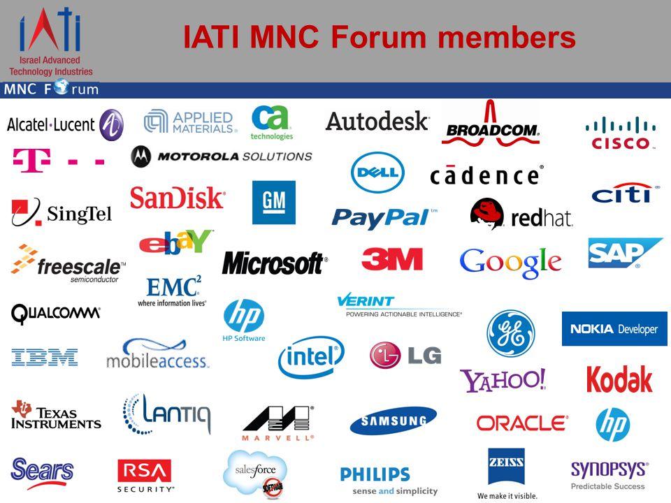 IATI MNC Forum members