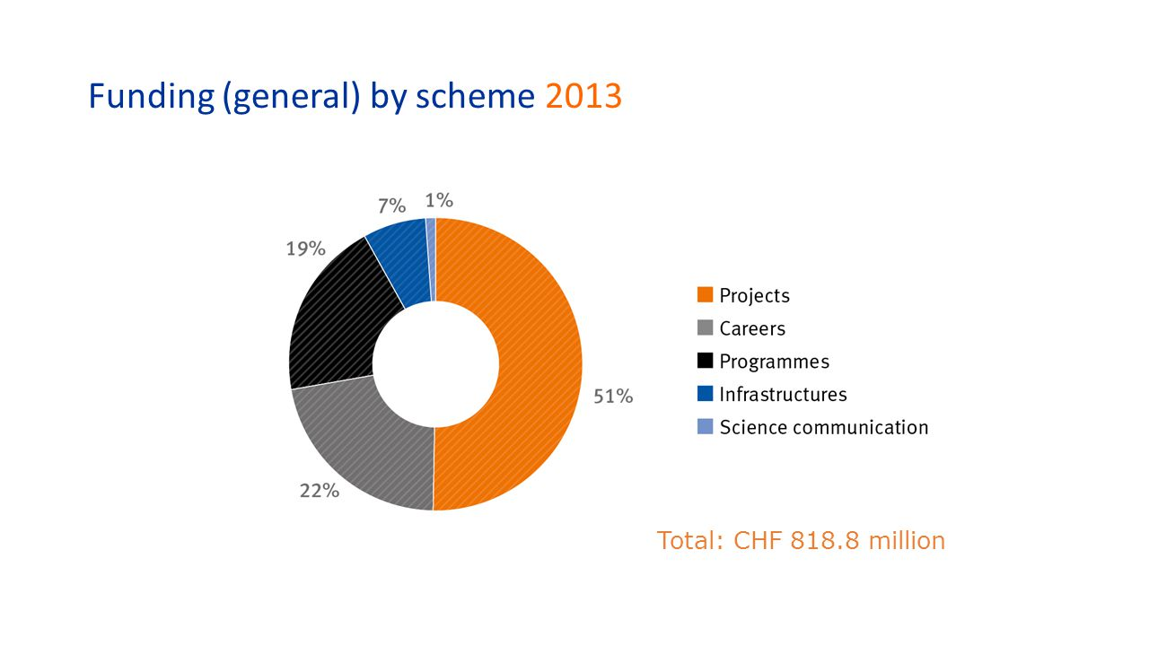 Funding (general) by scheme 2013 Total: CHF 818.8 million