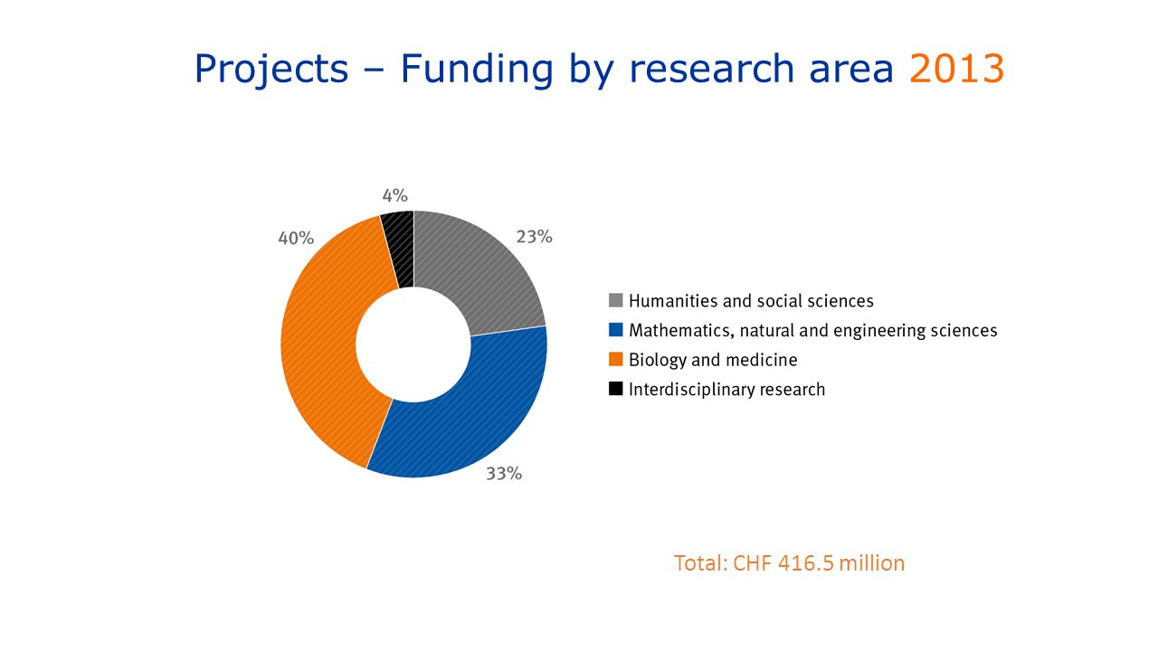 Projects – Funding by research area 2013 Total: CHF 416.5 million