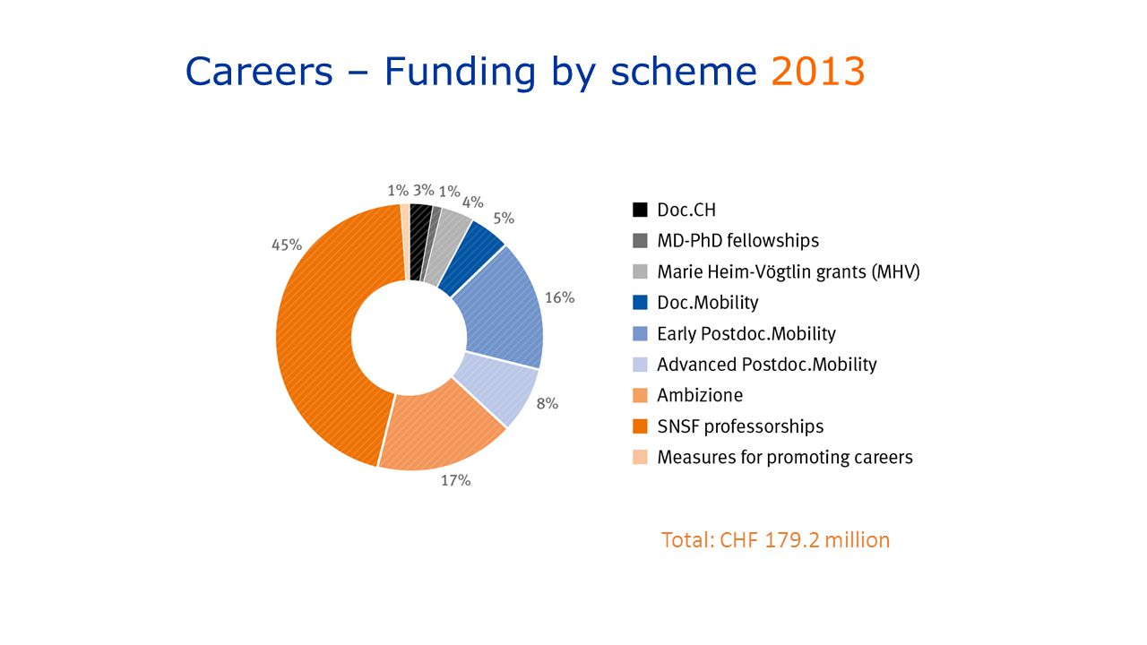Careers – Funding by scheme 2013 Total: CHF 179.2 million