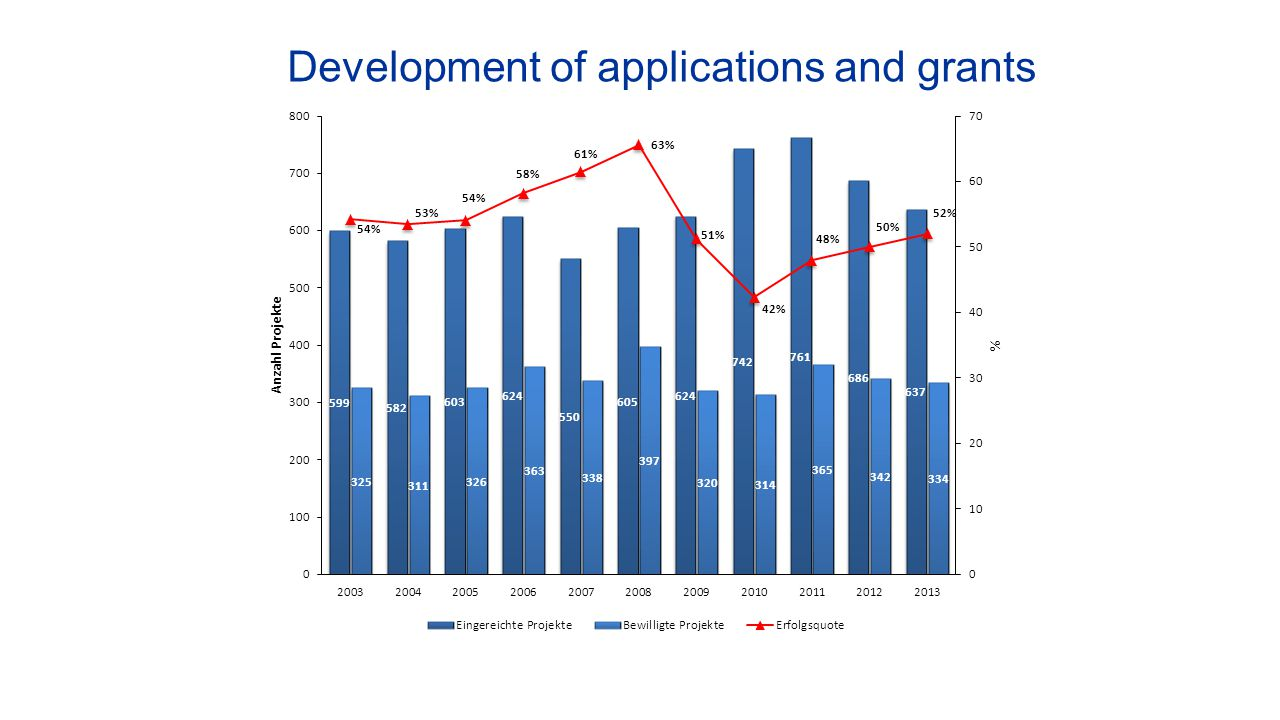 Development of applications and grants