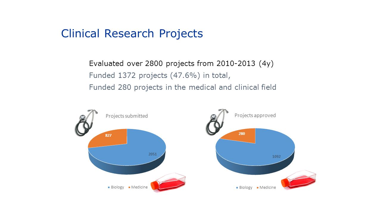 Clinical Research Projects Evaluated over 2800 projects from 2010-2013 (4y) Funded 1372 projects (47.6%) in total, Funded 280 projects in the medical