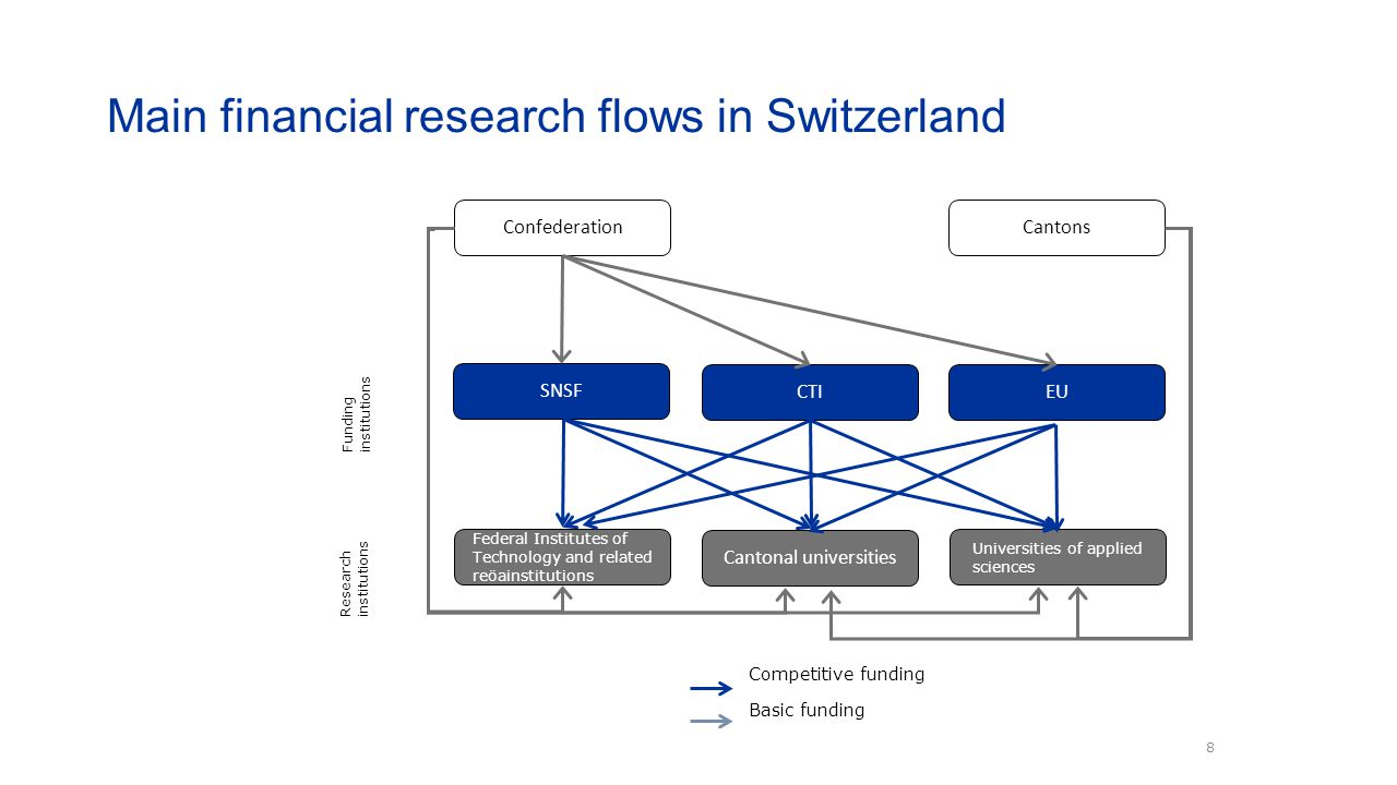 Main financial research flows in Switzerland 8 ConfederationCantons SNSF CTI Cantonal universities Federal Institutes of Technology and related reöain