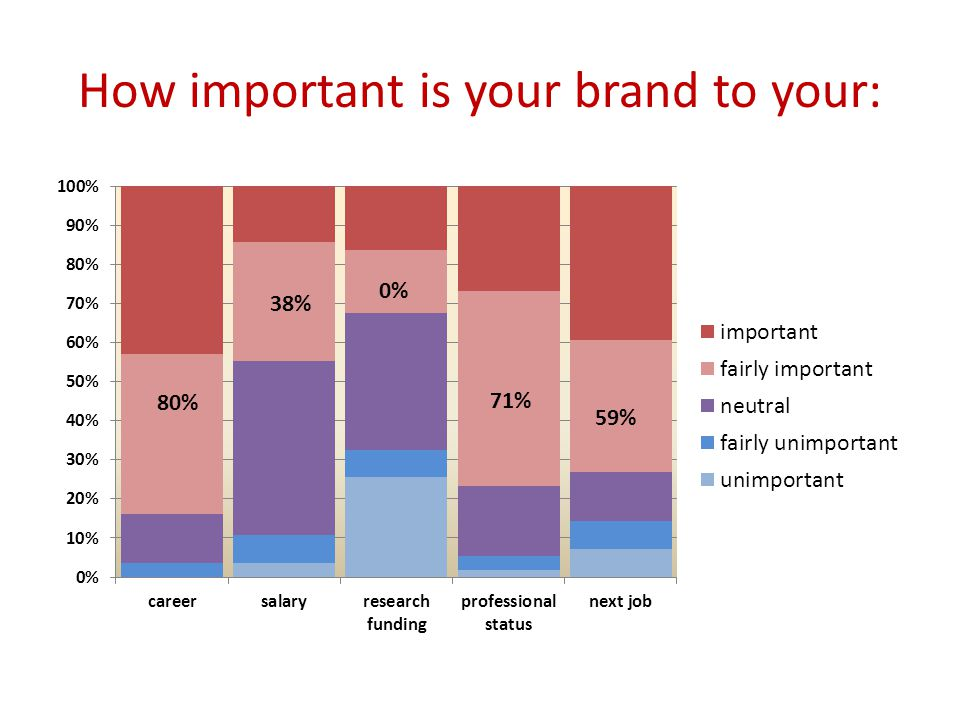 How important is your brand to your: