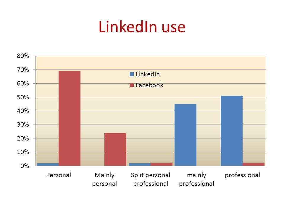 LinkedIn use
