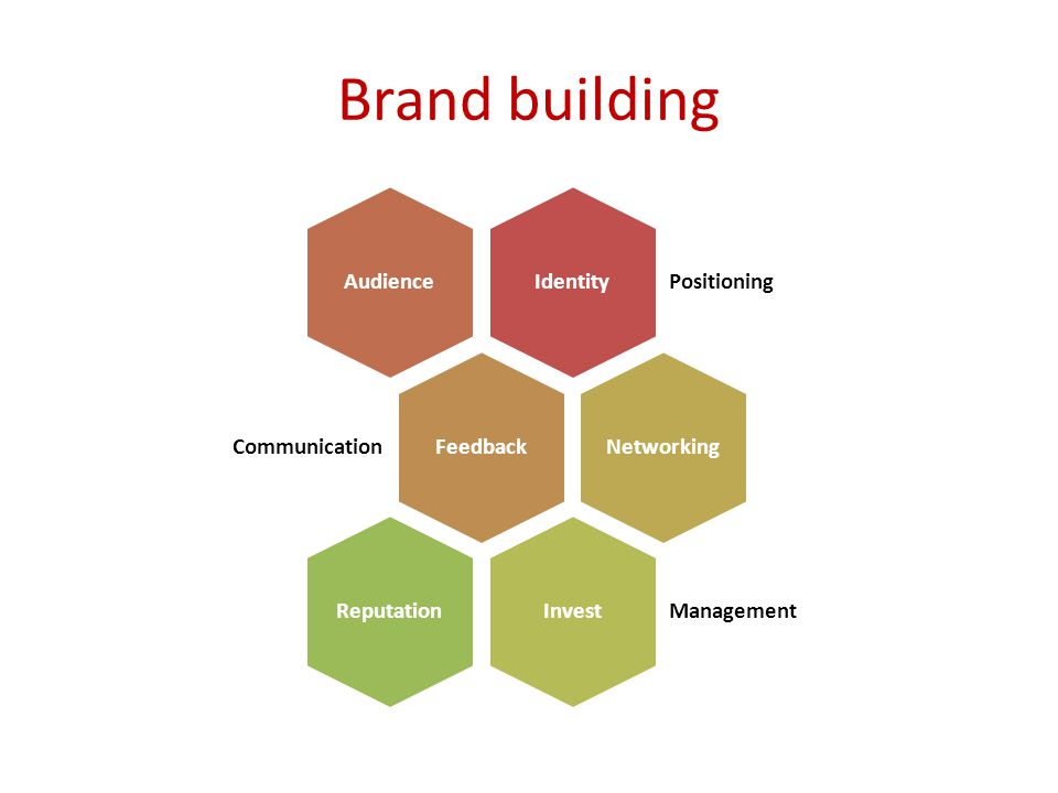 Brand building Identity Positioning AudienceFeedback Communication NetworkingInvest Management Reputation