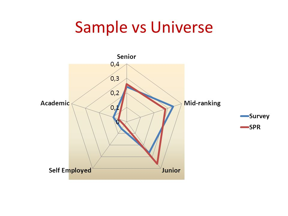 Sample vs Universe