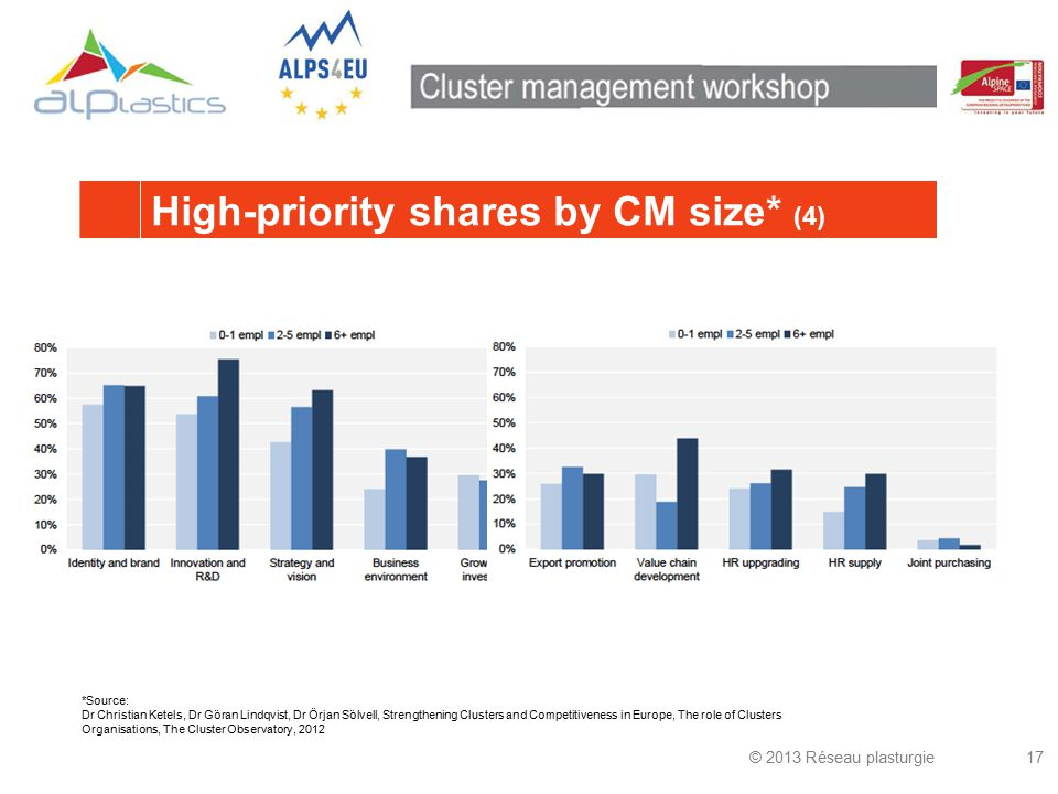 © 2013 Réseau plasturgie17 High-priority shares by CM size* (4) *Source: Dr Christian Ketels, Dr Göran Lindqvist, Dr Örjan Sölvell, Strengthening Clusters and Competitiveness in Europe, The role of Clusters Organisations, The Cluster Observatory, 2012