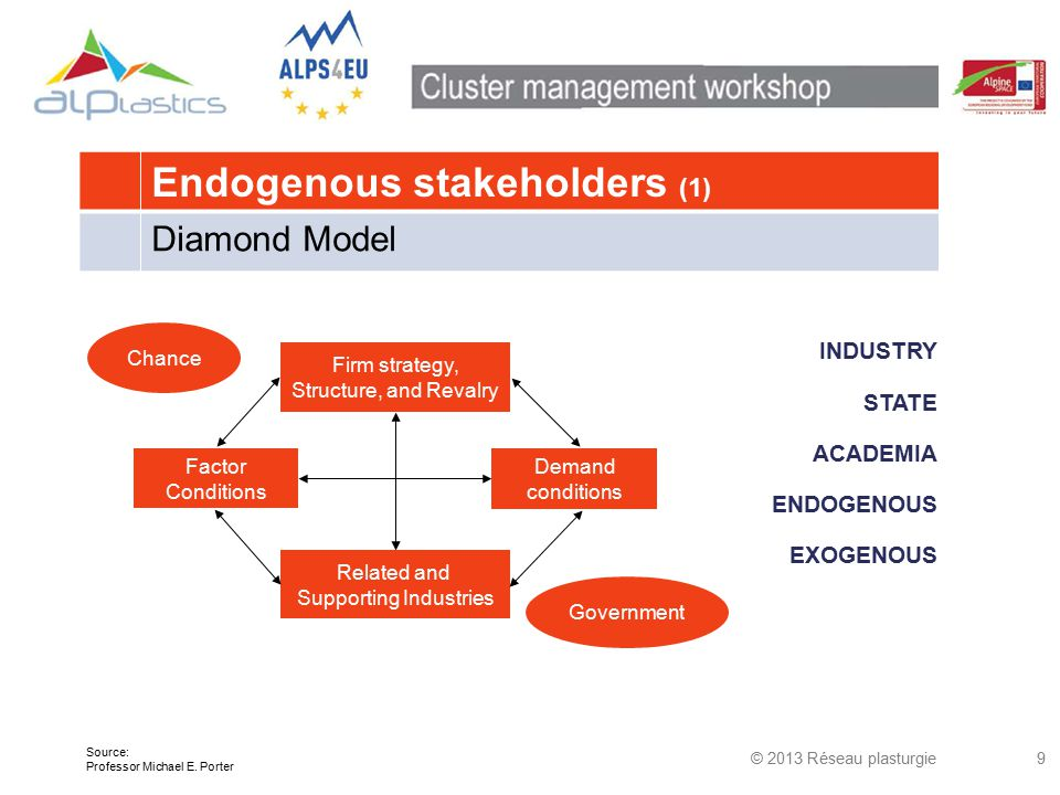 Endogenous stakeholders (1) Diamond Model INDUSTRY STATE ACADEMIA ENDOGENOUS EXOGENOUS © 2013 Réseau plasturgie9 Firm strategy, Structure, and Revalry Related and Supporting Industries Factor Conditions Demand conditions Chance Government Source: Professor Michael E.